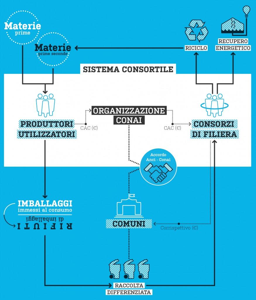 Organizzazione_CONAI(1)